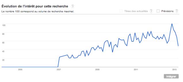 évolution de l'intérêt de Machallah sur Google
